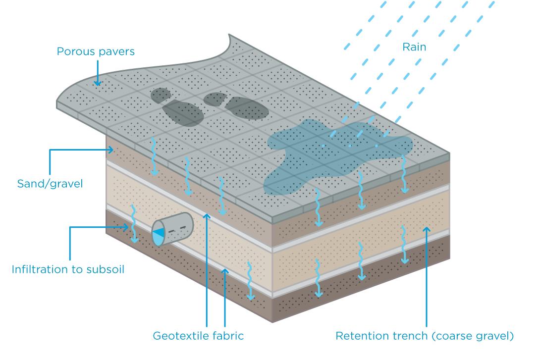 Porous pavement allows water to pass through to the soil below.