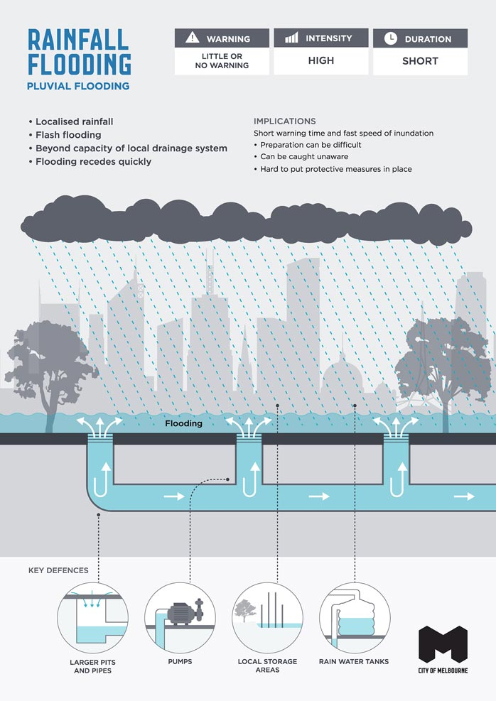 Infographic illustrating characteristics, implications and key defences of rainfall or pluvial flooding