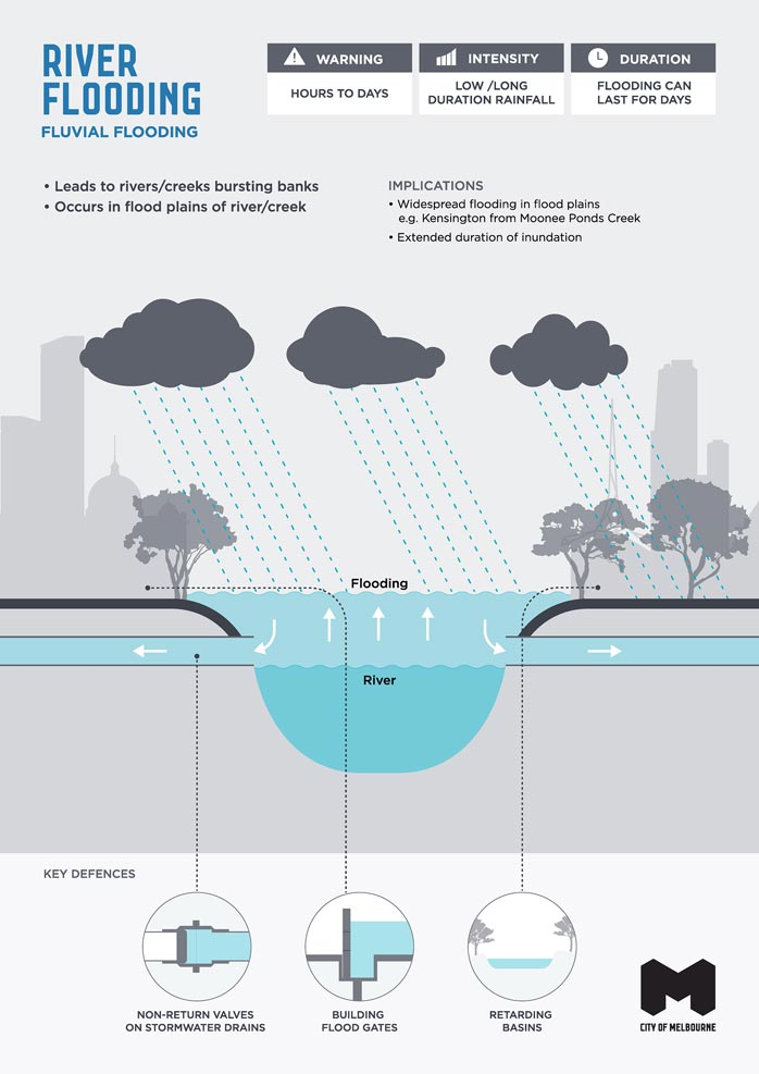 Infographic illustrating characteristics, implications and key defences of river or fluvial flooding